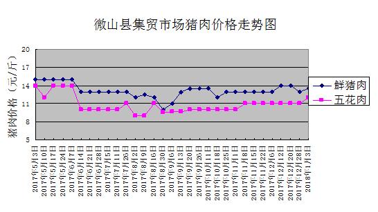 山东微山猪肉价格以涨为主供应紧张上涨仍会继续