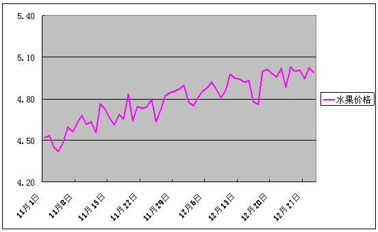 2017年12月份批发市场价格月度分析报告