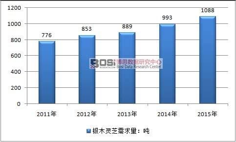 中国椴木灵芝市场现状及供需分析