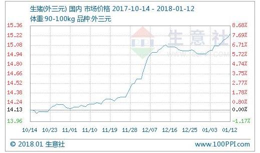 生意社:本周生猪价继续坚挺运行(1.8-1.12)