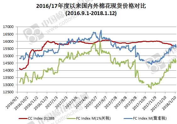 2018年1月18日中国棉花价格指数(CCIndex)及分省到厂价