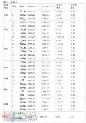 2018年01月17日全国豆粕价格排行榜