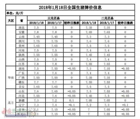 2018年1月18日全国生猪牌价信息表