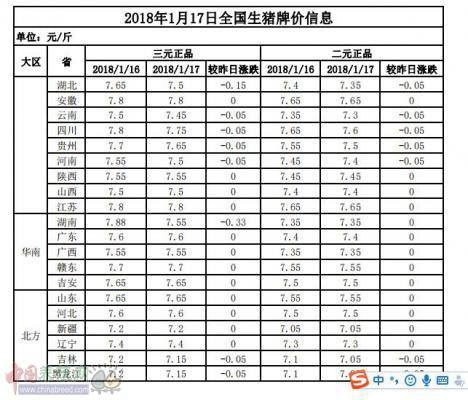 2018年1月17日全国生猪牌价信息表