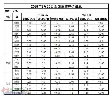 2018年1月16日全国生猪牌价信息表
