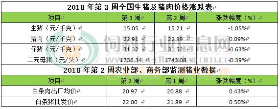 周评:养殖户提前出栏增加有利于缓解2-3月份压力