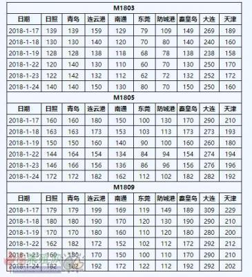 2018年1月24日国内豆粕现货与期货基差