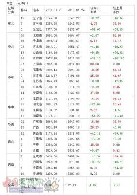 2018年01月26日全国豆粕价格排行榜