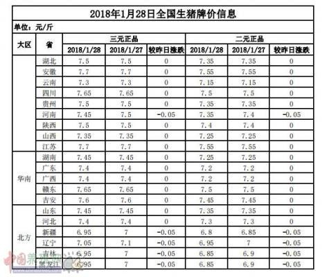 2018年1月28日全国生猪牌价信息表