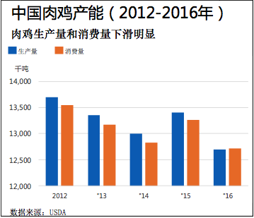 定位中高端的优质中国土鸡如何打造新市场
