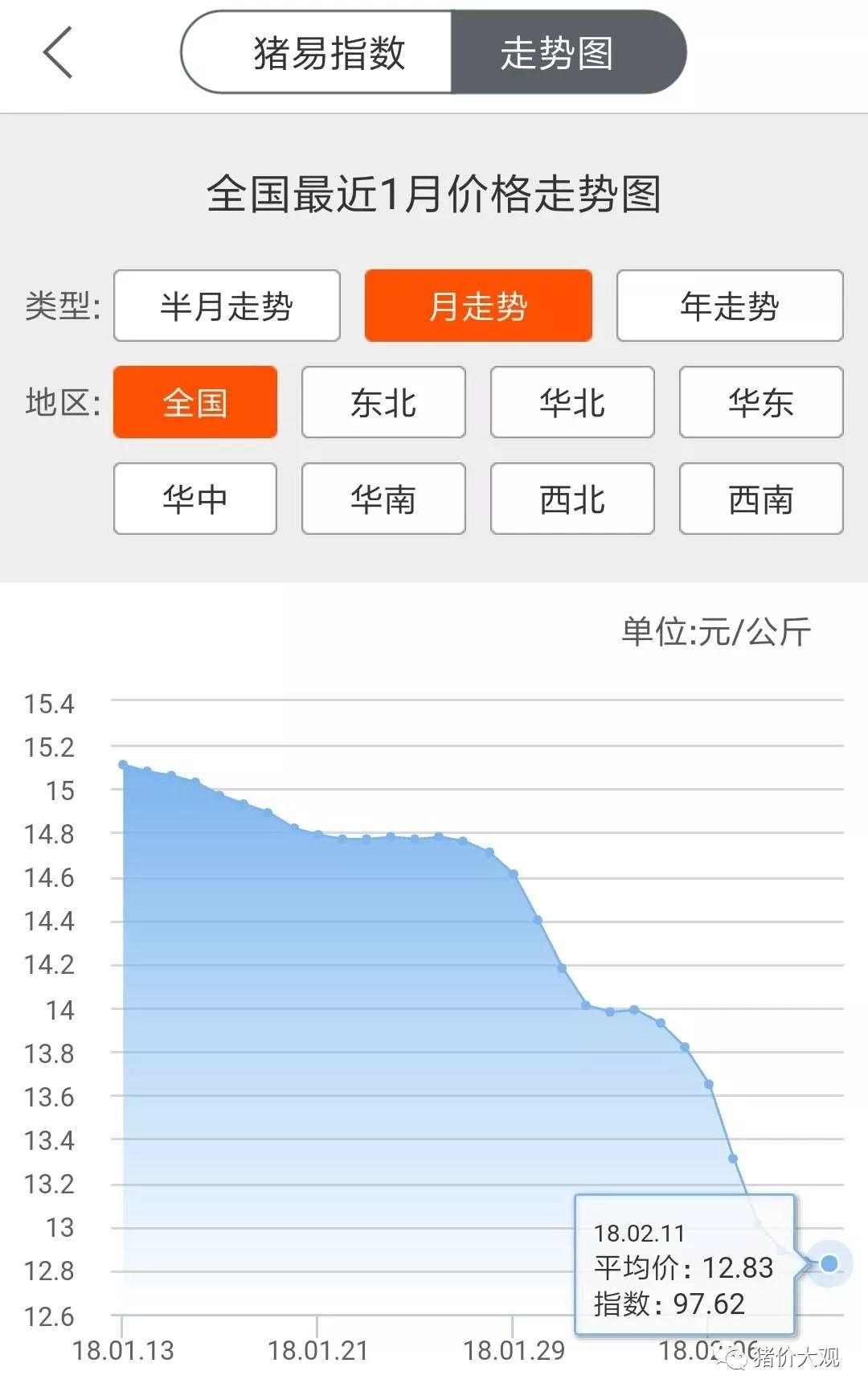【生猪行情】下跌仍未结束,下跌节点关注二月二龙抬头