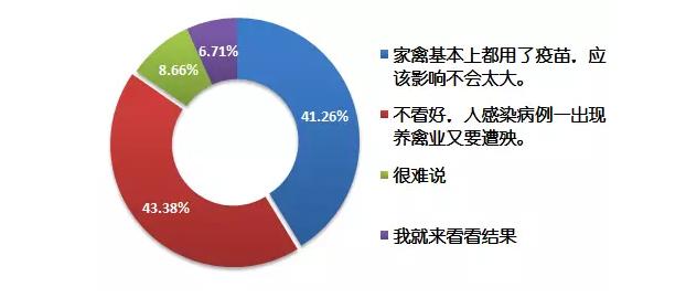 """3月H7N9又要""""做妖""""?专家说:不会!"""