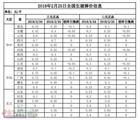 2018年2月25日全国生猪牌价信息表