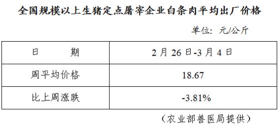 全国规模以上生猪定点屠宰企业白条肉平均出厂价格(2月26日-3月4日)