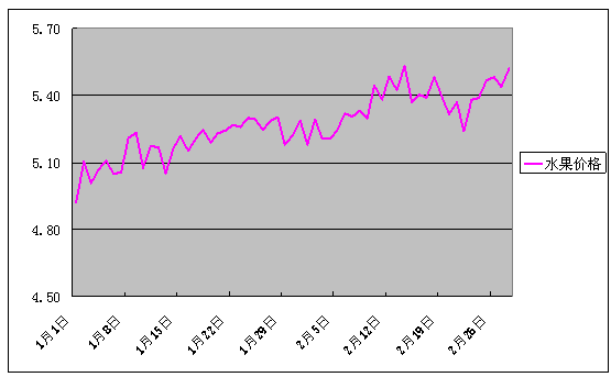 2018年2月份批发市场价格月度分析报告