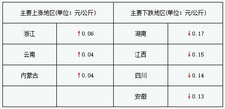 2-3月和6-8月是生猪育肥最危险时段,10-12月值得期待(2018年3月14日)