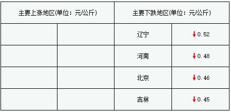 """屠宰企业开启""""狂宰""""模式,猪价大跌(2018年2月26日)"""