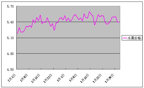 2018年3月份批发市场价格月度分析报告