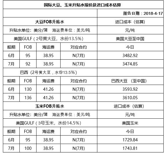 2018年04月18日国际大豆、玉米升贴水报价及进口成本估算
