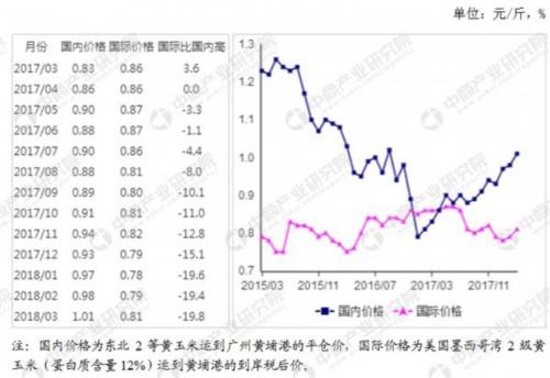 玉米市场供需形势分析:国内玉米价格强势上涨