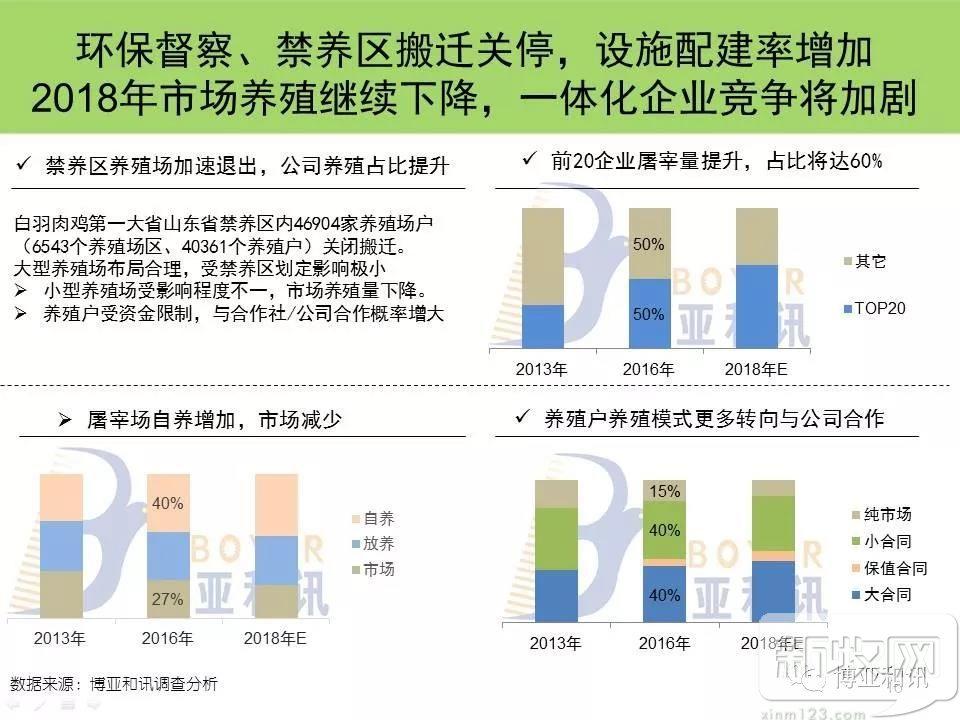 2018年中国白羽肉鸡产业展望报告