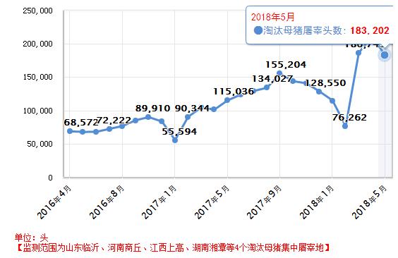 5月淘汰母猪环比下降13.2%