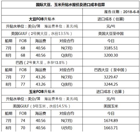 2018年6月8日国际大豆、玉米升贴水报价及进口成本估算