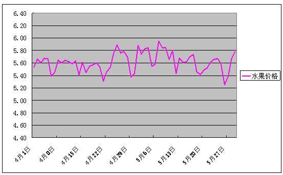 2018年5月份批发市场价格月度分析报告