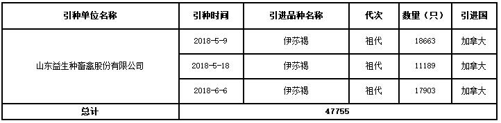 益生股份:5-6月份进口伊莎褐祖代蛋种鸡47755只