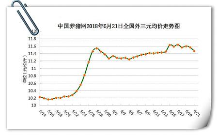供需虽未大反转但6月猪价仍小幅上行
