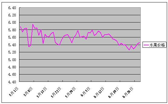 2018年6月份批发市场价格月度分析报告