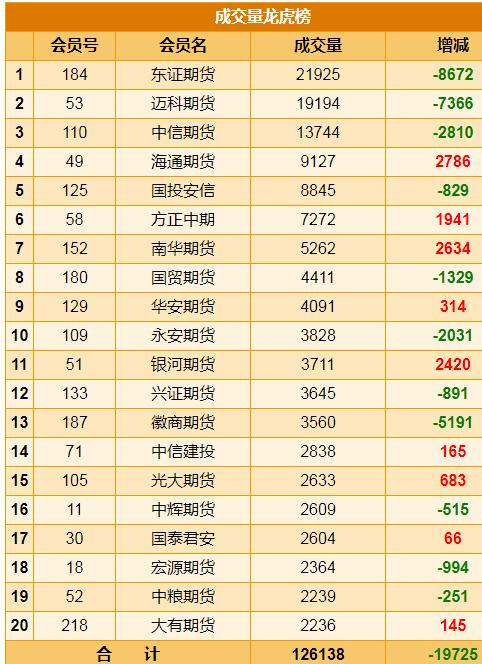 中国6月财新服务业PMI为53.9,创四个月新高