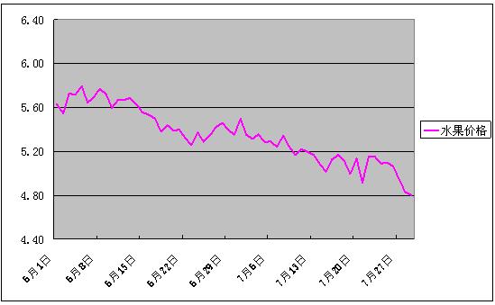 2018年7月份批发市场价格月度分析报告