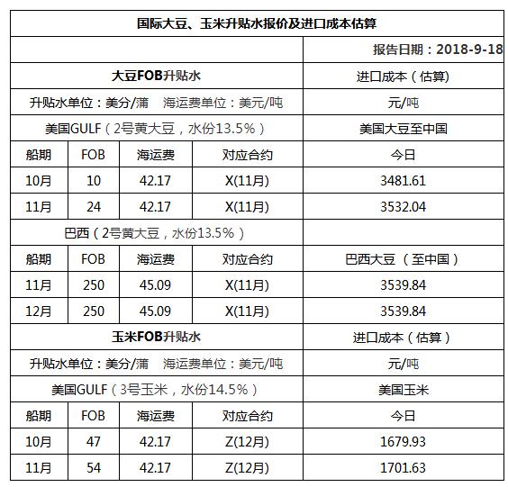 2018年9月18日国际大豆、玉米升贴水报价及进口成本估算