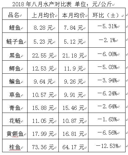 武汉白沙洲市场:9月水产品价格简析