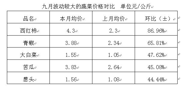 武汉白沙洲市场:9月市场蔬菜价格简析