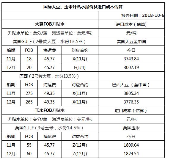 2018年10月06日国际大豆、玉米升贴水报价及进口成本估算