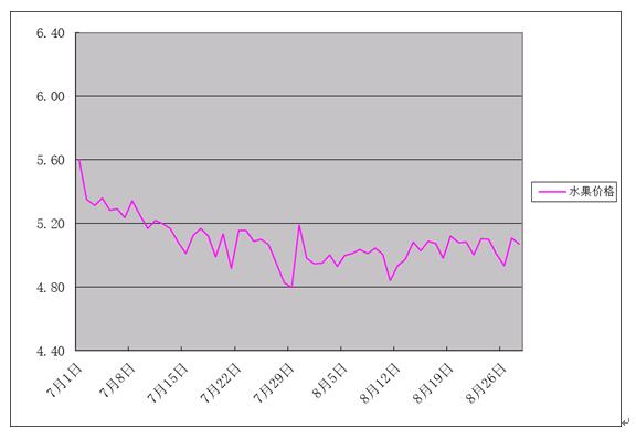 2018年8月份批发市场价格月度分析报告
