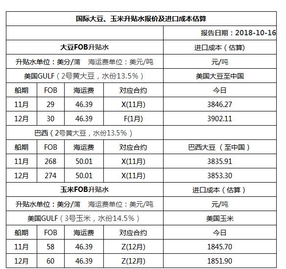 2018年10月16日国际大豆、玉米升贴水报价及进口成本估算