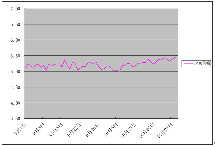 2018年10月份批发市场价格月度分析报告