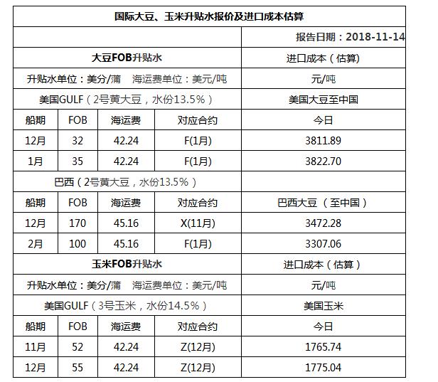2018年11月14日国际大豆、玉米升贴水报价及进口成本估算