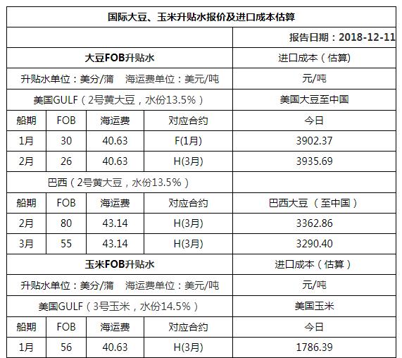 2018年12月11日国际大豆、玉米升贴水报价及进口成本估算