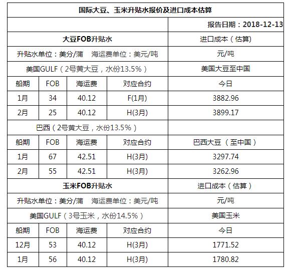 2018年12月13日国际大豆、玉米升贴水报价及进口成本估算
