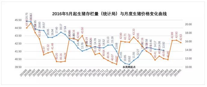 2019年第1周生猪价格、仔猪价格分析:非瘟影响未知篇章初启