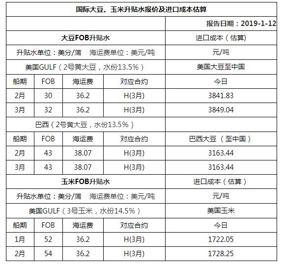 2019年1月12日国际大豆、玉米升贴水报价及进口成本估算