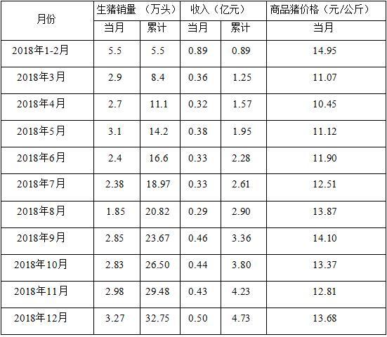 龙大肉食:2018年销售生猪32.75万头,同比增1.71%