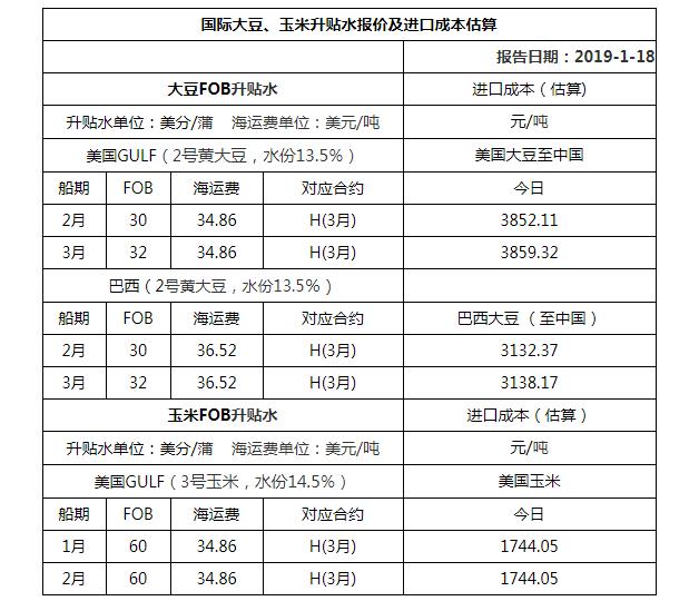 2019年1月18日国际大豆、玉米升贴水报价及进口成本估算
