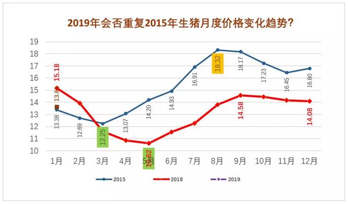 19年第3周生猪价格、仔猪价格分析:非瘟下的春节,猪价继续向下已成定局