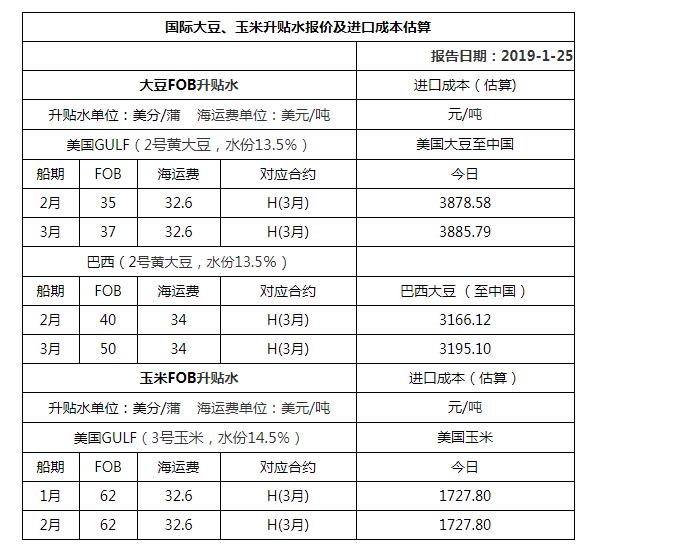 2019年1月25日国际大豆、玉米升贴水报价及进口成本估算