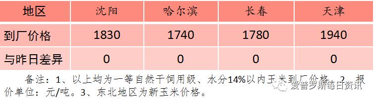 玉米价格涨跌两难,预计2月整体价格在1800元/吨左右震荡。